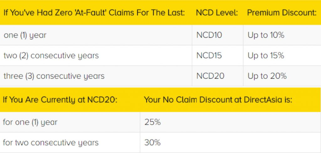 What is a No Claim Discount(NCD)?