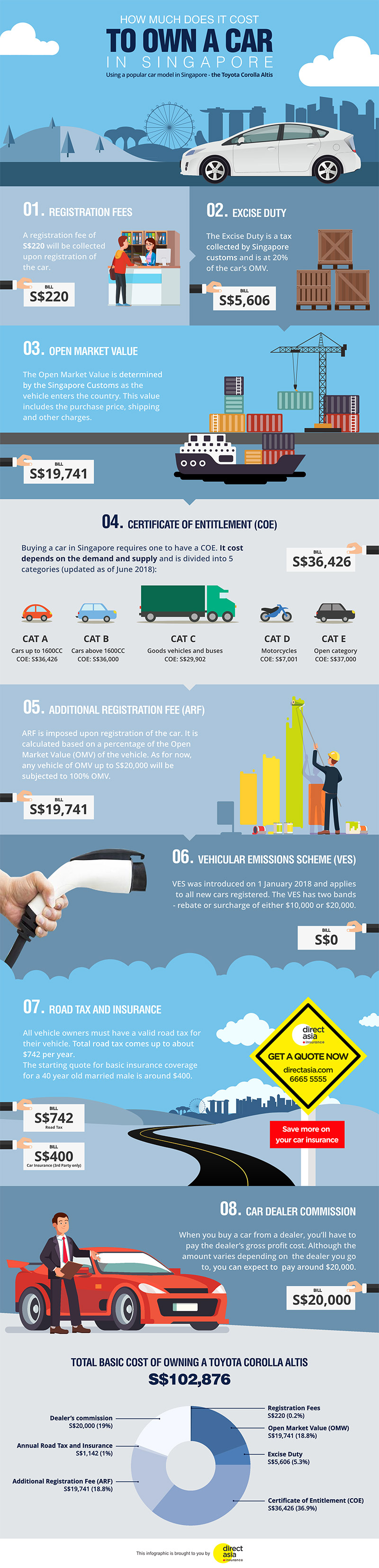 How much does it cost to own a car in Singapore (Infographic)