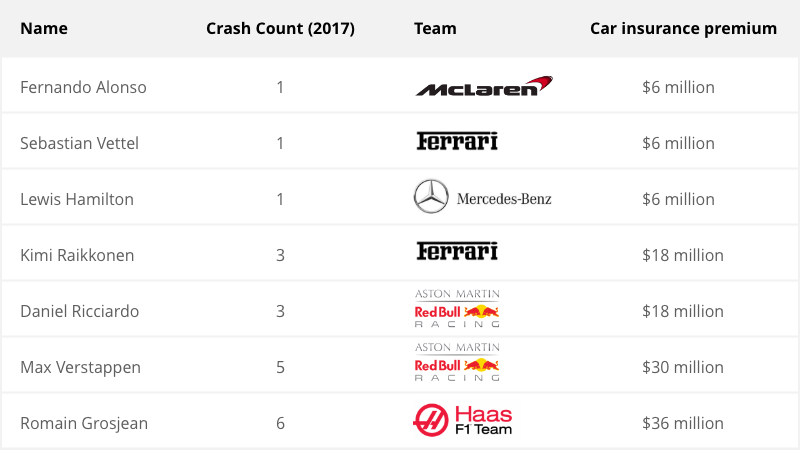 Which F1 Driver will pay the highest car insurance premium?