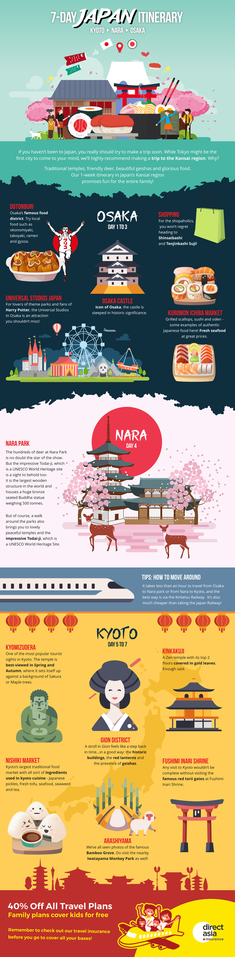 7-day Travel Itinerary in Japan